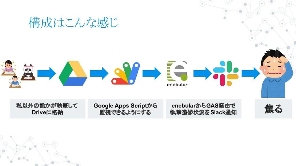構成はこんな感じ 私以外の誰かが執筆して Driveに格納 Google Apps Scrip...