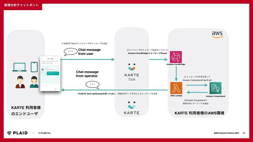 KARTE ར༻ऀ༷ͷAWSڥ Chat messag e  from user KARTE...