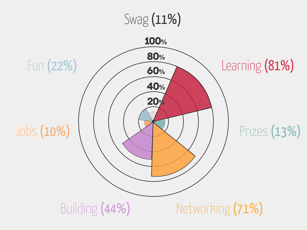 Learning (81%) Prizes (13%) Building (44%) 100%...