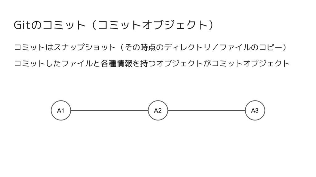 Gitのコミット(コミットオブジェクト) A2 A1 A3 コミットはスナップショット(その時...