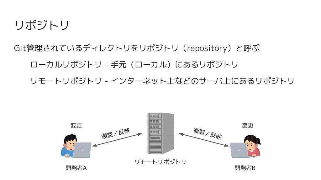 リポジトリ Git管理されているディレクトリをリポジトリ(repository)と呼ぶ ローカ...