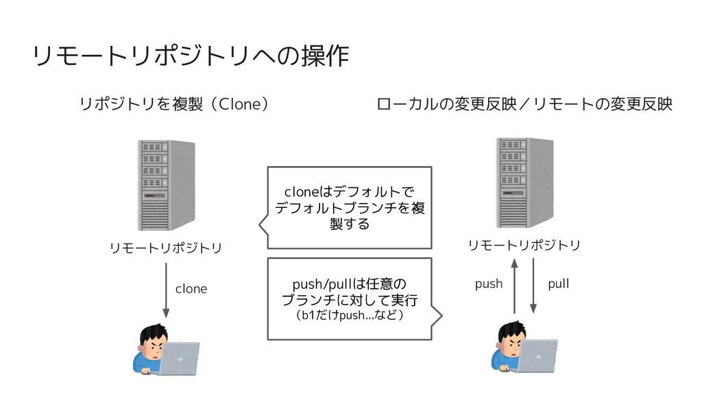 リモートリポジトリへの操作 リポジトリを複製(Clone) リモートリポジトリ clone ロ...