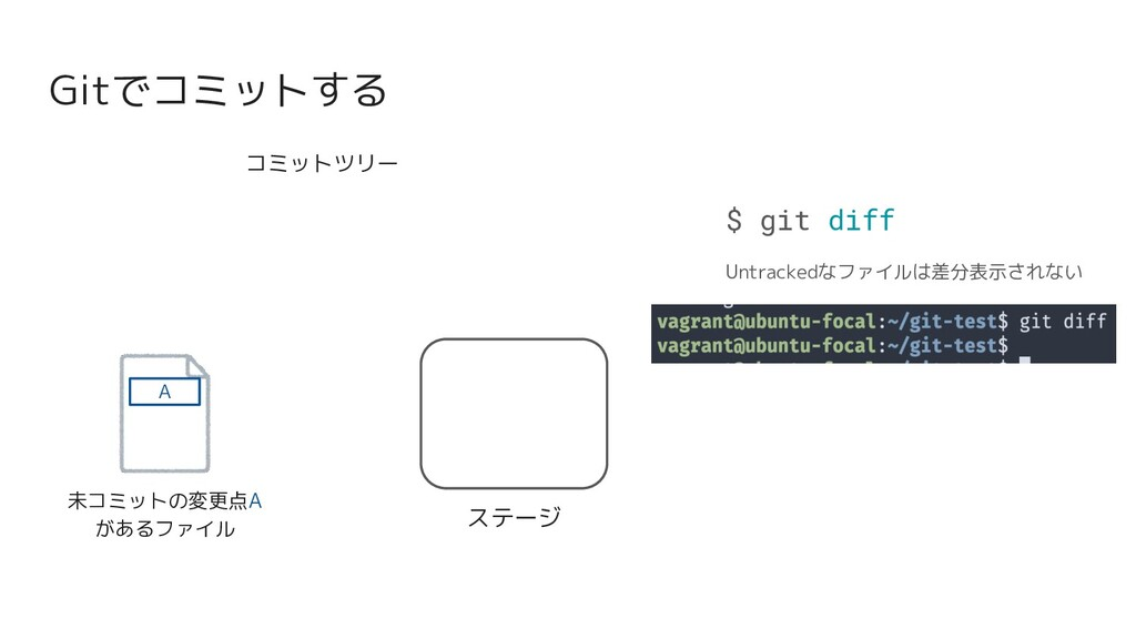 Gitでコミットする 未コミットの変更点A があるファイル ステージ A $ git diff...