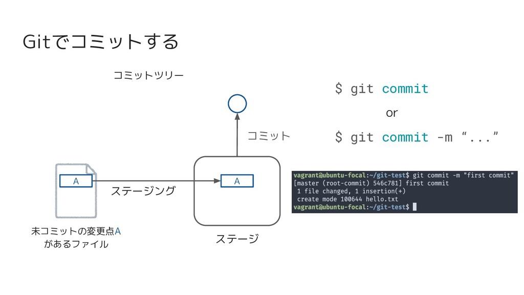 Gitでコミットする 未コミットの変更点A があるファイル ステージ A コミット A $ g...