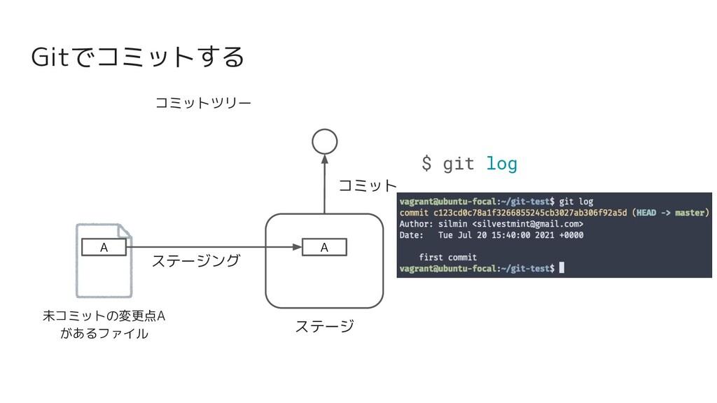 Gitでコミットする コミットツリー 未コミットの変更点A があるファイル ステージ A A ...