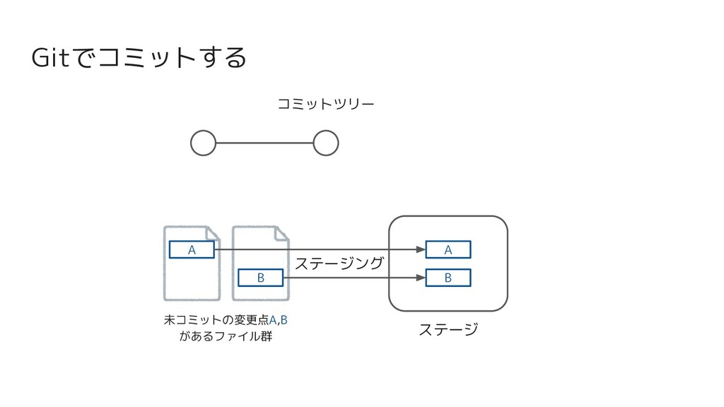 Gitでコミットする コミットツリー 未コミットの変更点A,B があるファイル群 ステージ A...
