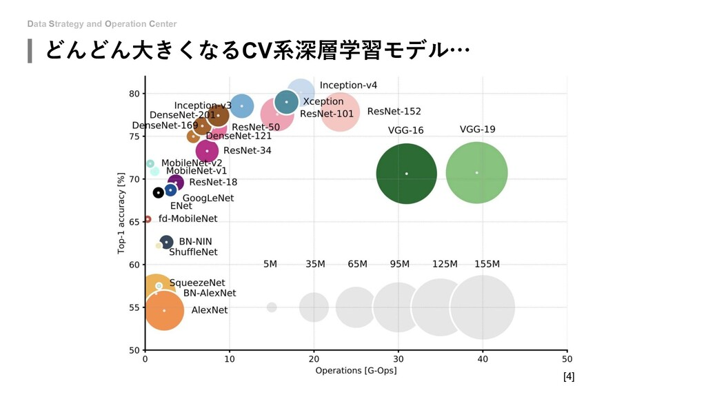 Data Strategy and Operation Center どんどん⼤きくなるCV系...