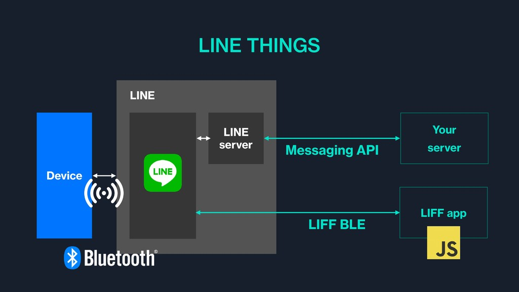 LINE THINGS LINE LINE server Device Messaging A...