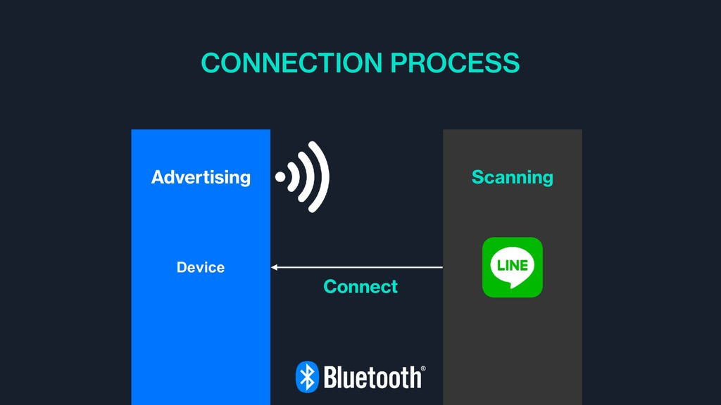 CONNECTION PROCESS Device Scanning Connect Adve...