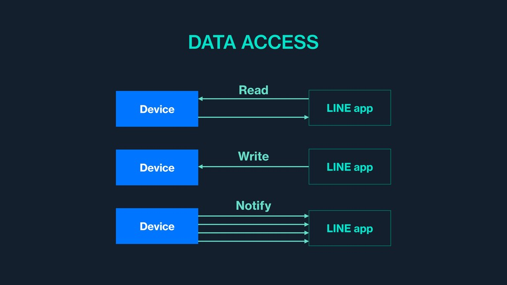Device Read Device Write Device Notify DATA ACC...