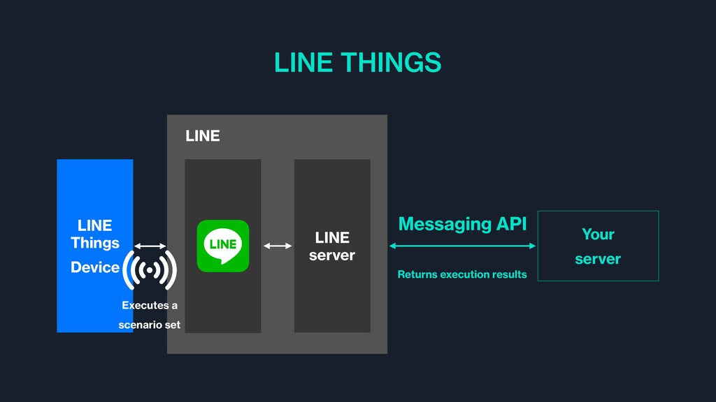 LINE THINGS LINE LINE server LINE Things Device...