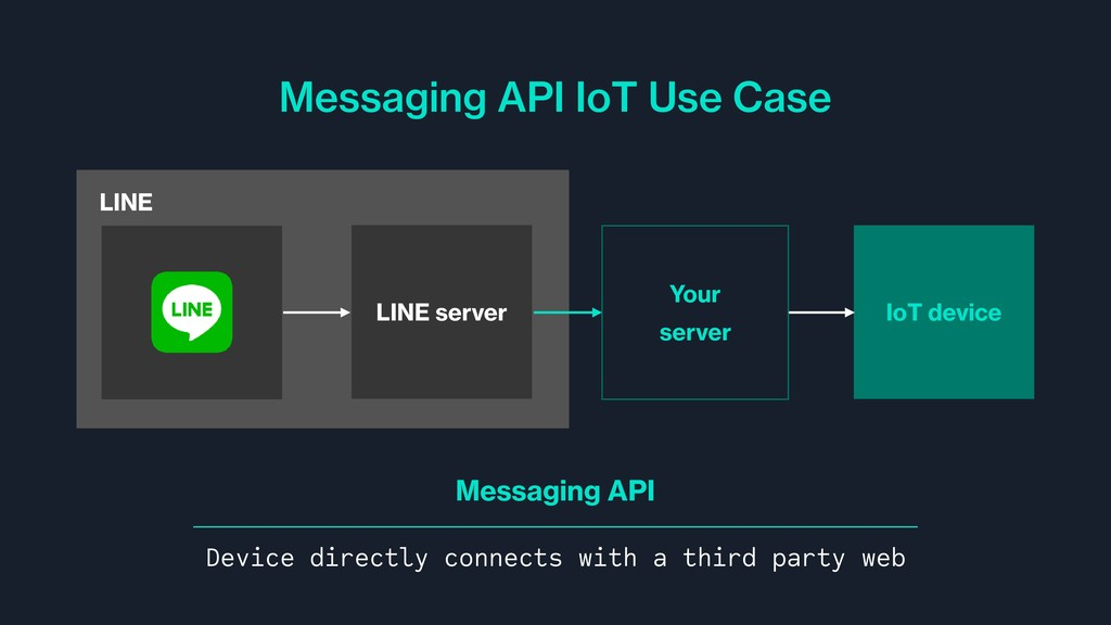 LINE Messaging API IoT Use Case IoT device LINE...