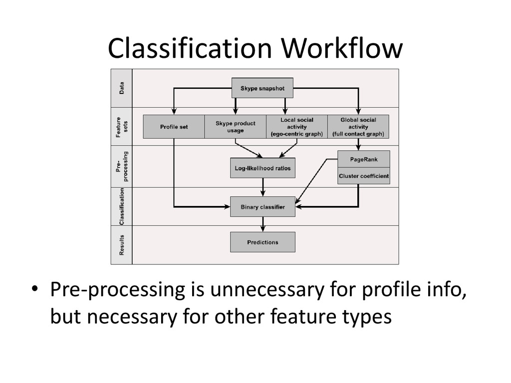 Classification Workflow • Pre-processing is unn...