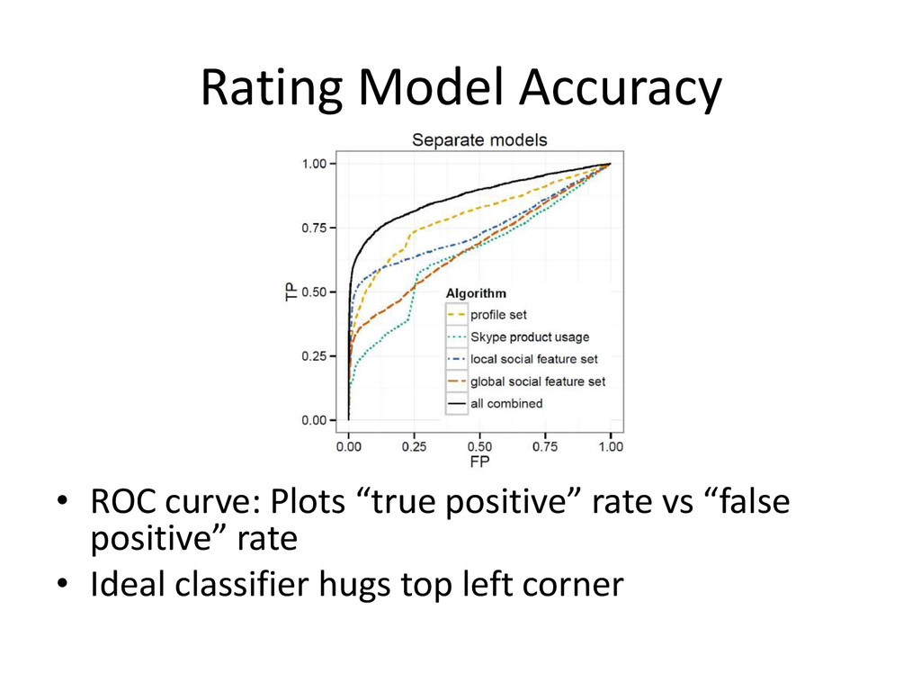 "Rating Model Accuracy • ROC curve: Plots ""true ..."