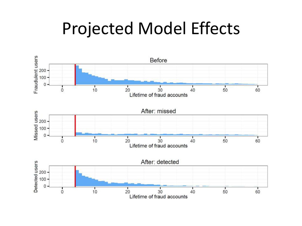 Projected Model Effects