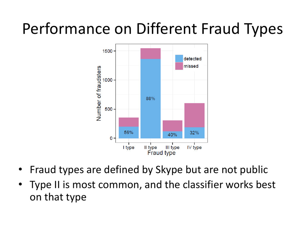 Performance on Different Fraud Types • Fraud ty...