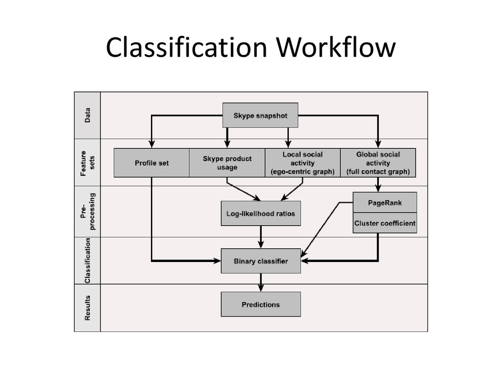 Classification Workflow