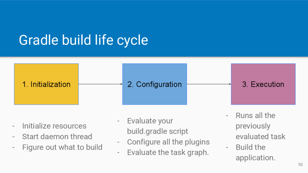 Gradle build life cycle 1. Initialization 2. Co...