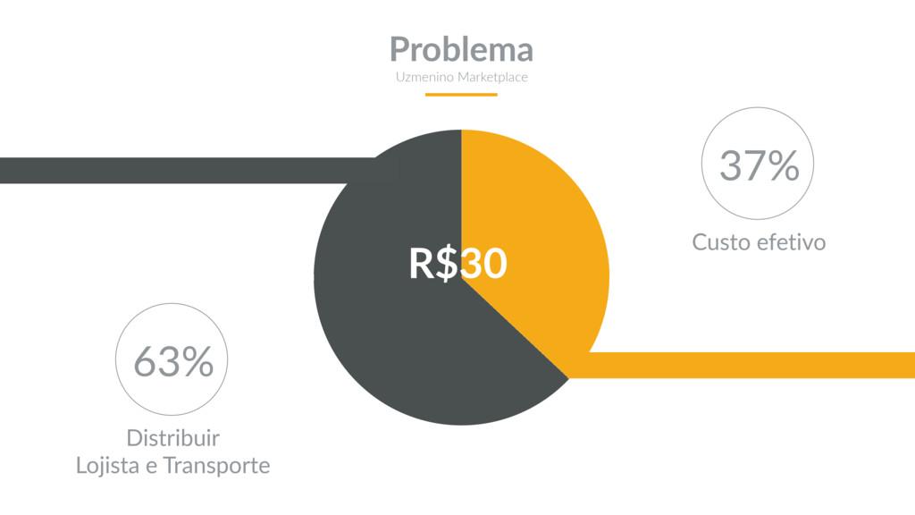 R$30 Problema Uzmenino Marketplace 37% Custo ef...
