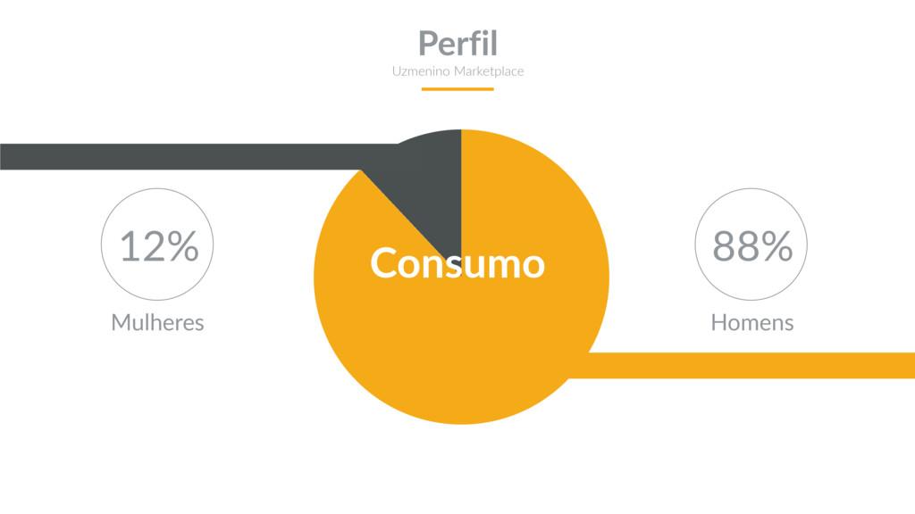 Consumo 88% 12% Homens Mulheres Perfil Uzmenino...