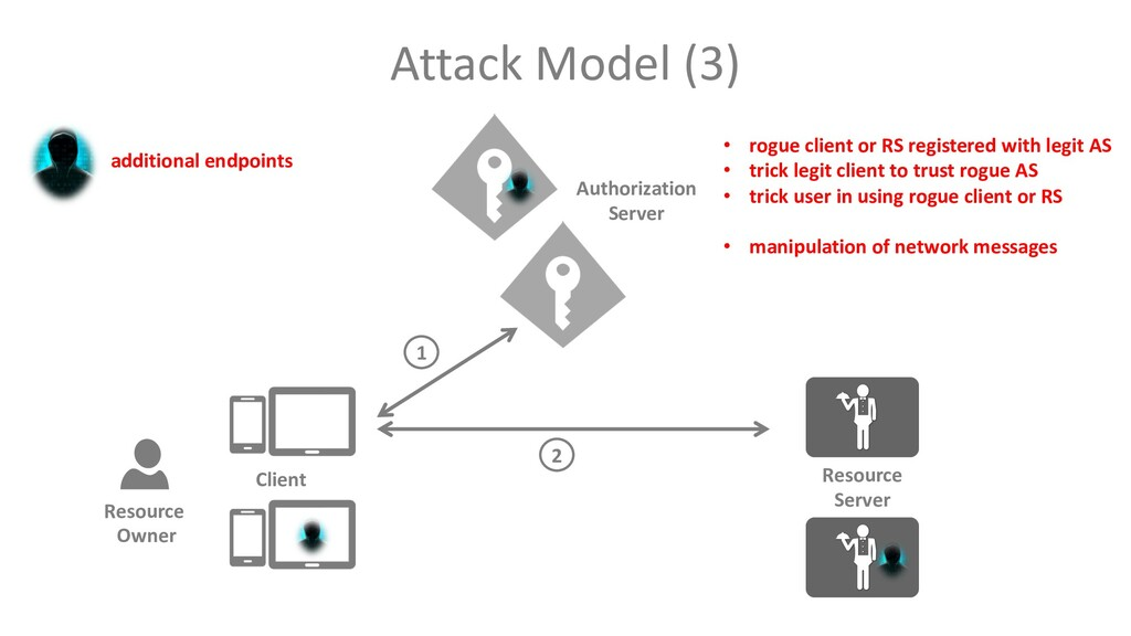 Attack Model (3) additional endpoints Client Re...