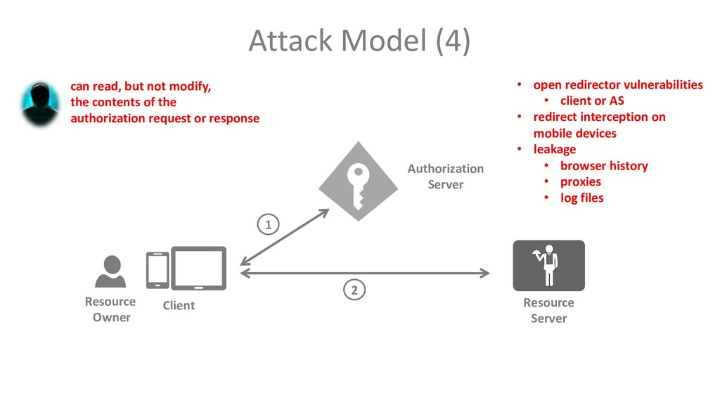 Attack Model (4) Client Resource Owner Resource...