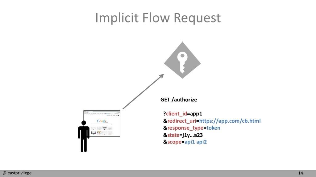 14 @leastprivilege Implicit Flow Request GET /a...