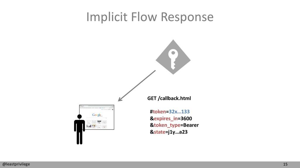 15 @leastprivilege Implicit Flow Response GET /...