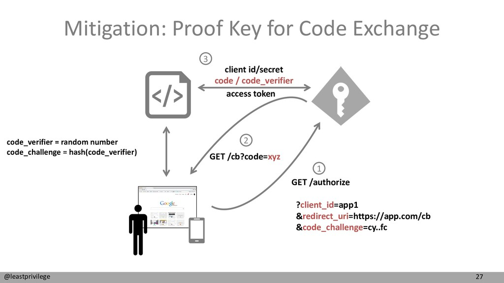 27 @leastprivilege Mitigation: Proof Key for Co...