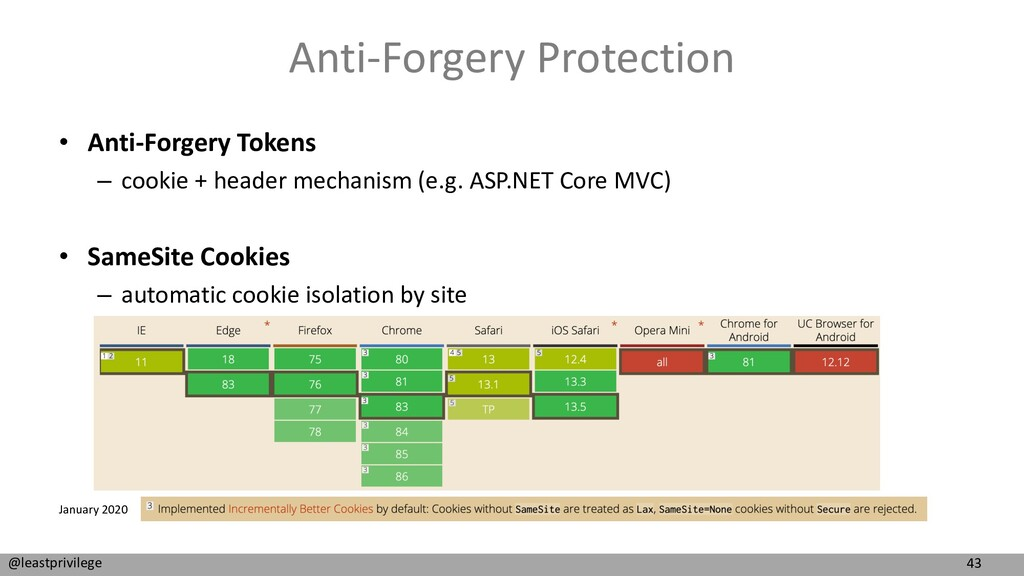 43 @leastprivilege Anti-Forgery Protection • An...
