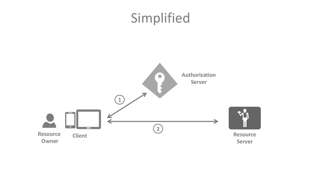 Simplified Client Resource Owner Resource Serve...