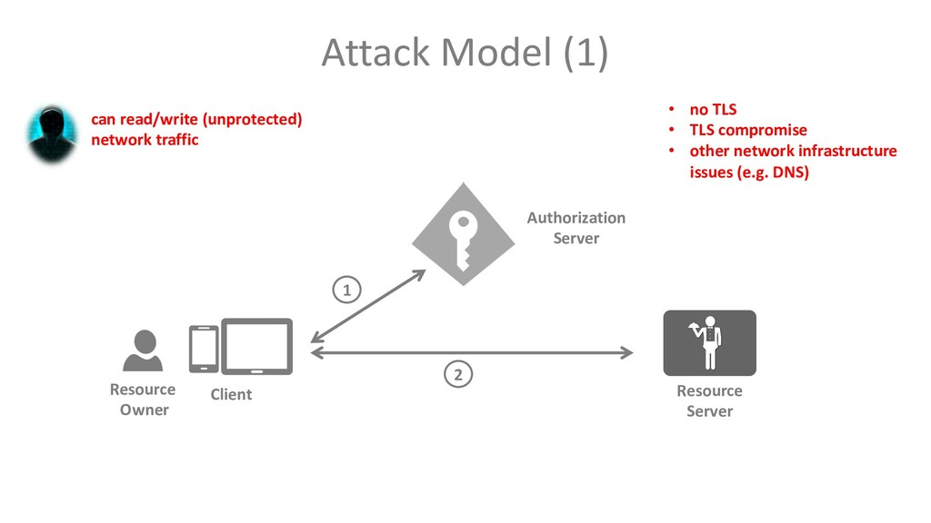 Attack Model (1) can read/write (unprotected) n...