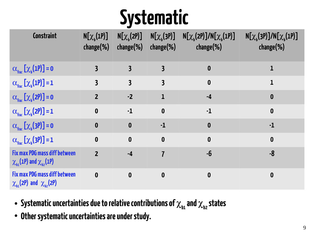 9 Systematic Constraint N[χ b (1P)] change(%) N...