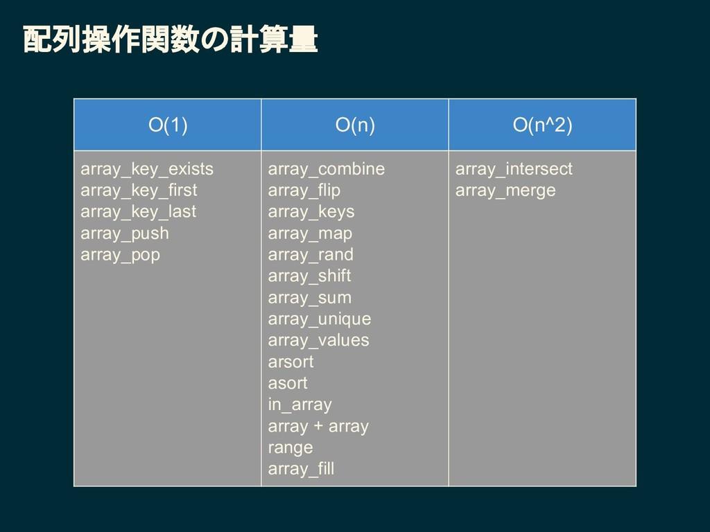 配列操作関数の計算量 O(1) O(n) O(n^2) array_key_exists ar...
