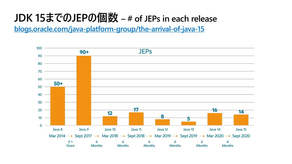 JDK 15までのJEPの個数 – # of JEPs in each release blo...