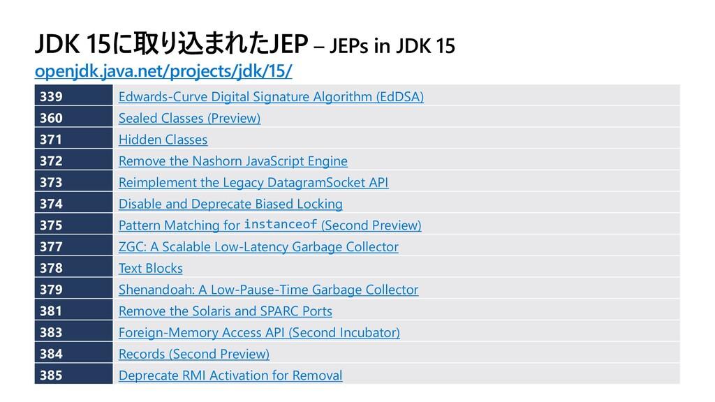 JDK 15に取り込まれたJEP – JEPs in JDK 15 openjdk.java....