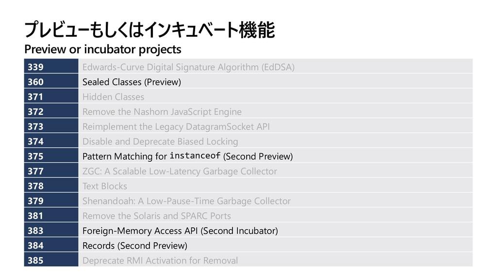 プレビューもしくはインキュベート機能 Preview or incubator project...