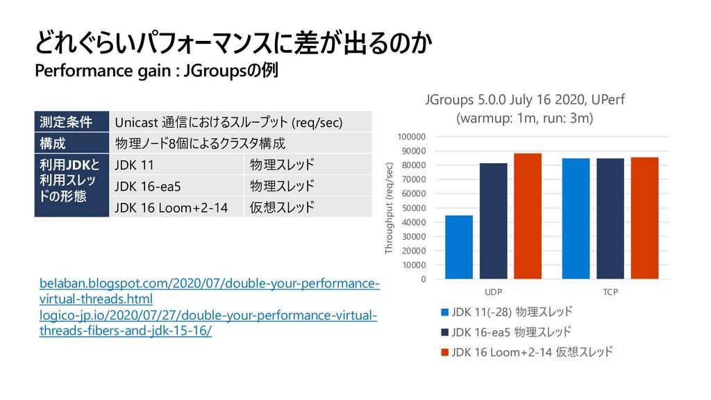 どれぐらいパフォーマンスに差が出るのか Performance gain : JGroupsの...