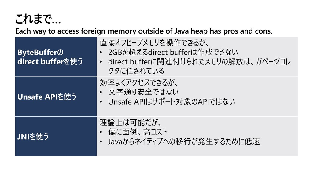 これまで… Each way to access foreign memory outside...
