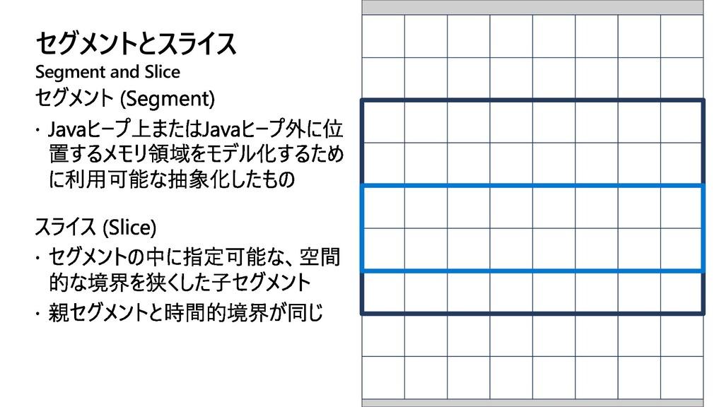 セグメントとスライス Segment and Slice