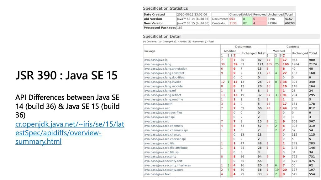 JSR 390 : Java SE 15 cr.openjdk.java.net/~iris/...