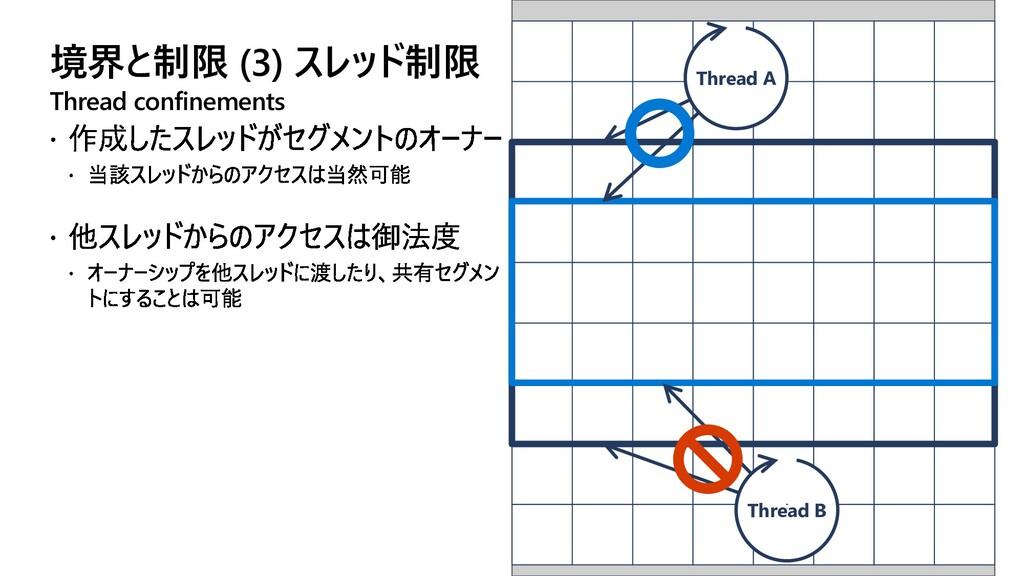 境界と制限 (3) スレッド制限 Thread confinements Thread A T...