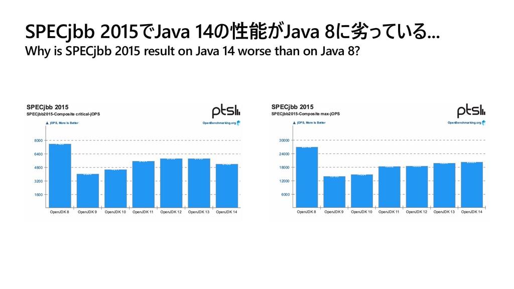 SPECjbb 2015でJava 14の性能がJava 8に劣っている... Why is ...