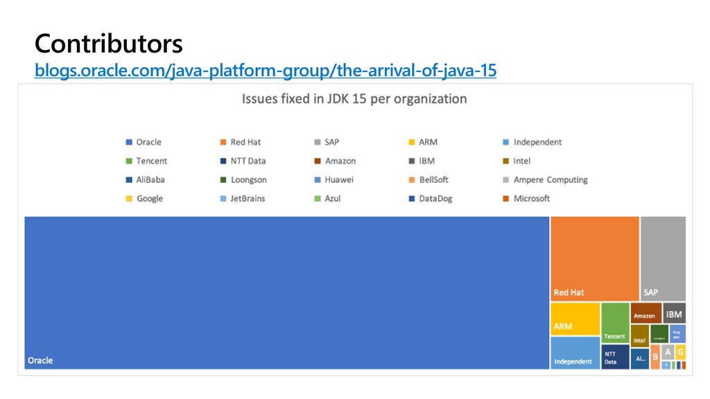 Contributors blogs.oracle.com/java-platform-gro...