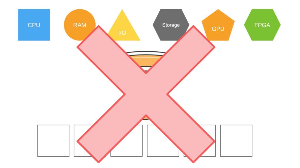 RAM I/O GPU Storage CPU FPGA