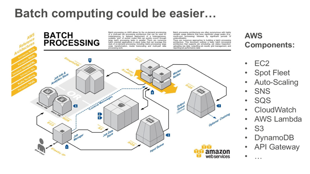 Batch computing could be easier… AWS Components...