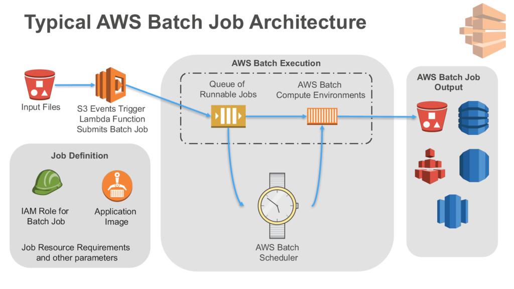 IAM Role for Batch Job Input Files Queue of Run...