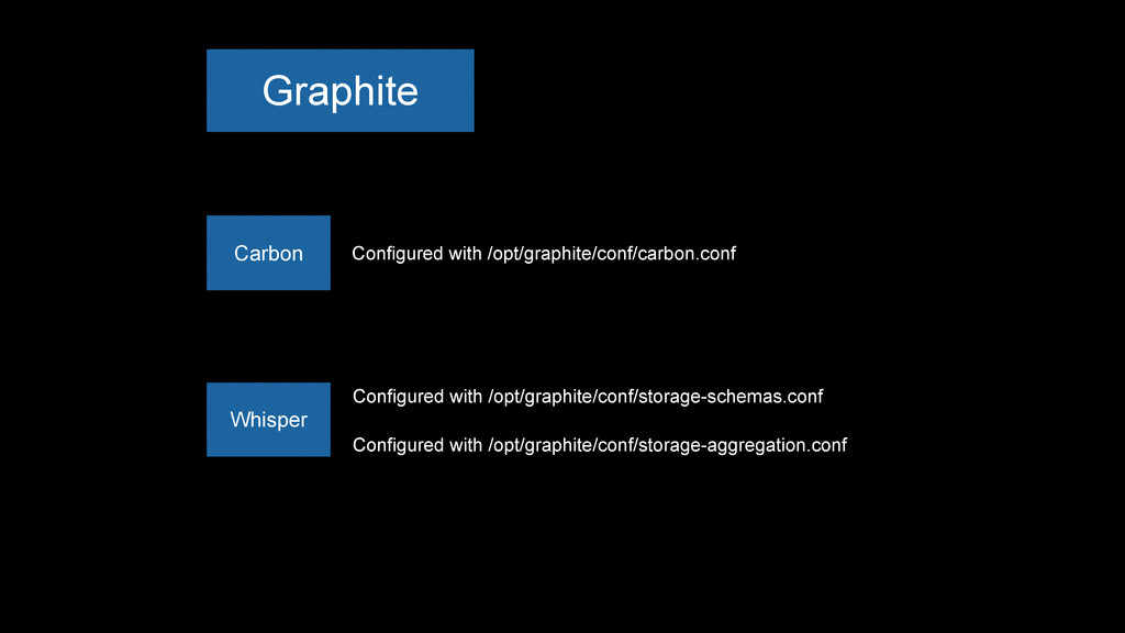 Carbon Configured with /opt/graphite/conf/carbo...