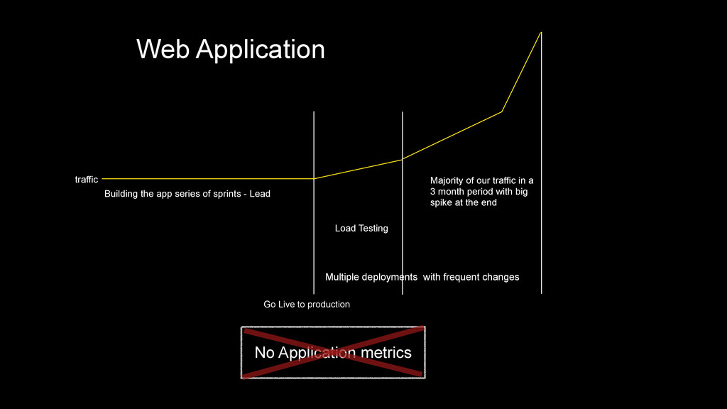 Web Application Go Live to production Majority ...