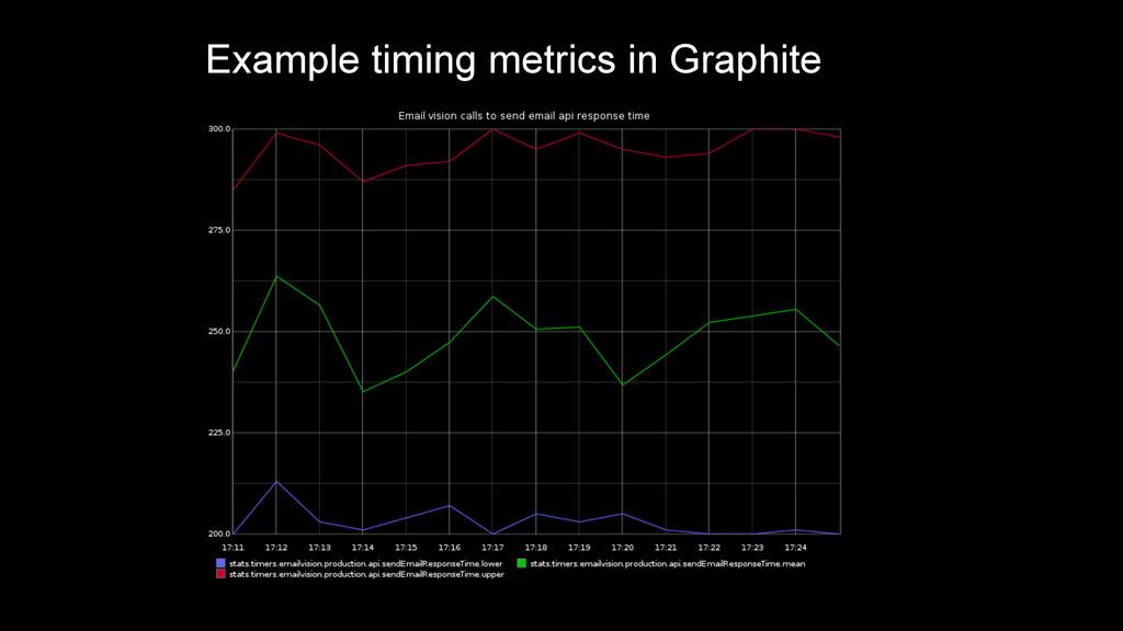 Example timing metrics in Graphite